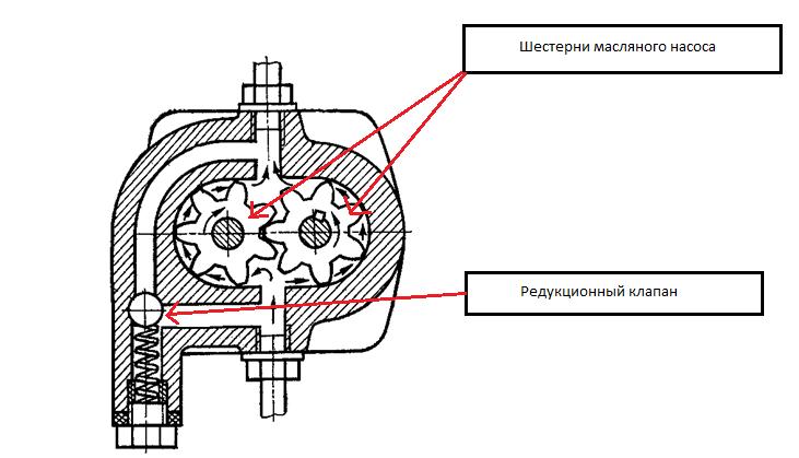 Изображение - Повышенное давление масла в двигателе d4911d880f1b7c499ff917c72dd6b70e